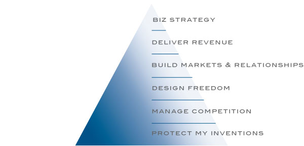 Strategic Consulting Services - Heirarchy or IP Value